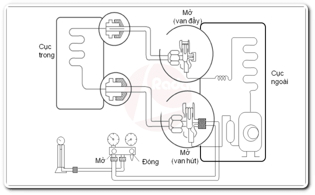 Sơ đồ quy trình nạp gas điều hòa R410A