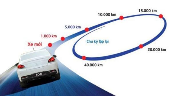 Bảo dưỡng định kỳ xe Toyota