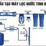 Kinh nghiệm mua máy lọc nước