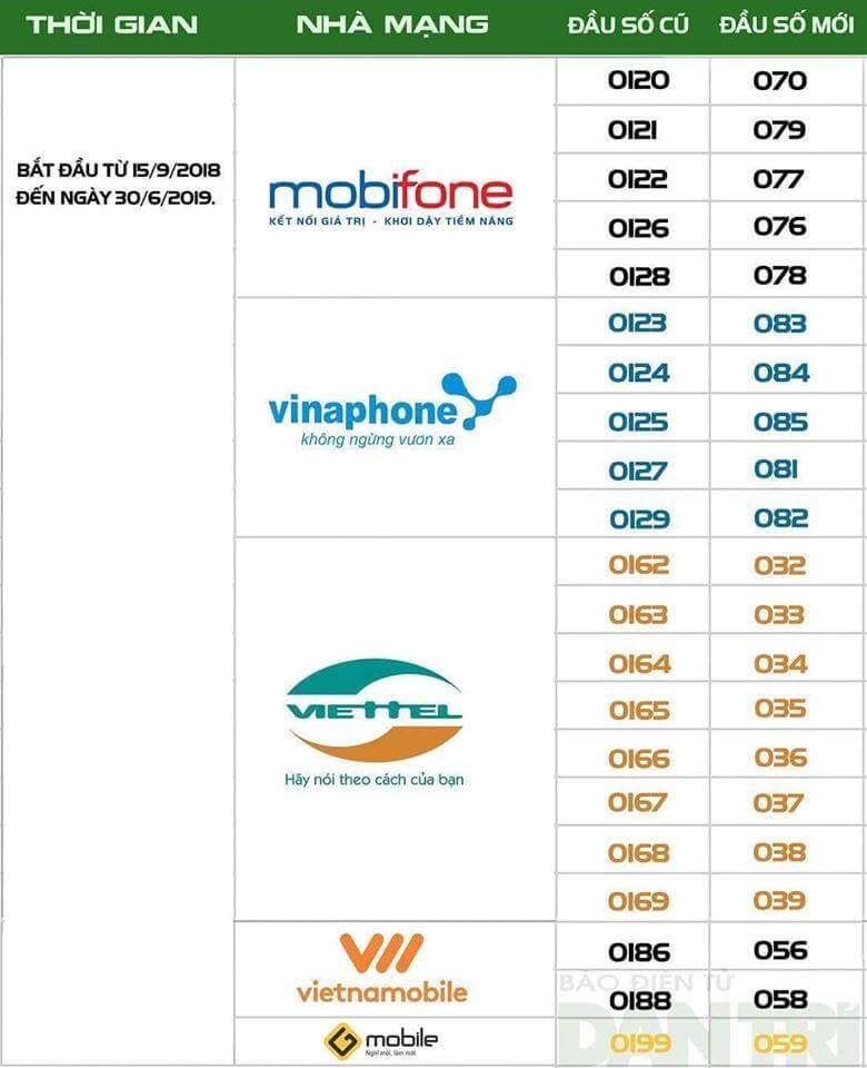 lịch chuyển đổi số điện thoại 11 số của Viettel, Mobifone, Vinaphone
