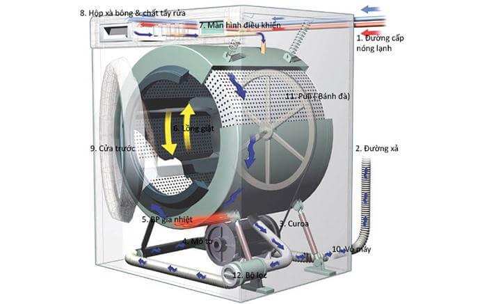 Cấu trúc cơ bản của máy giặt cửa ngang