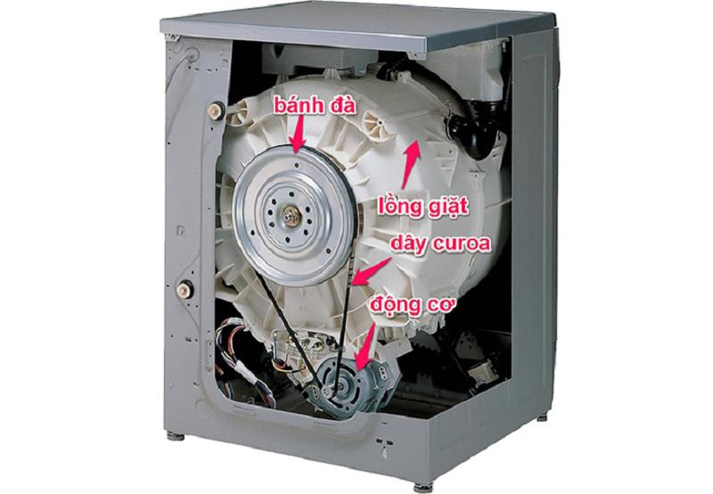 Hệ truyền động trên máy giặt sử dụng dây curoa