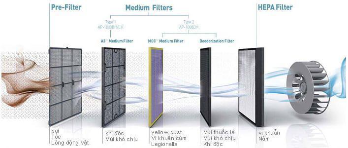 Màng lọc HEPA có tác dụng lọc các hạt bụi nằm trong không khí có kích thước từ 0,3 mm trở lên