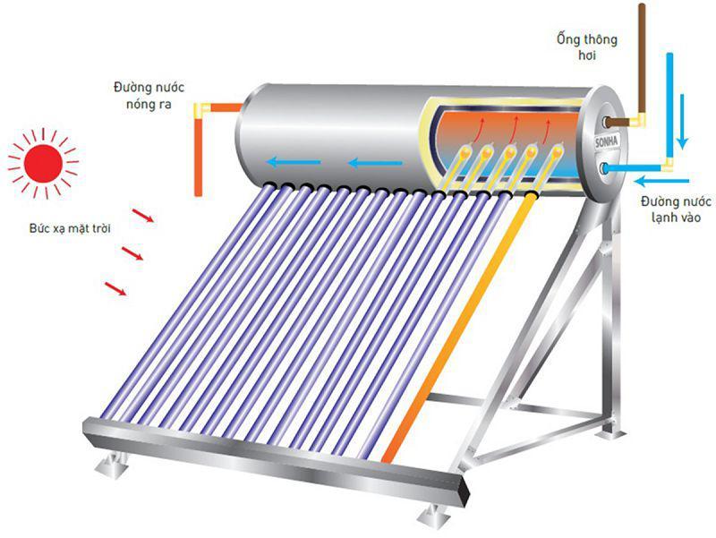 Hoạt động dựa trên năng lượng mặt trời nên không cần lo tốn điện năng