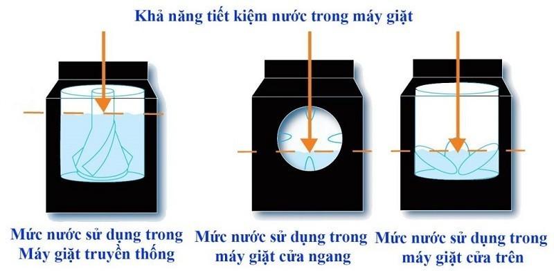 Máy giặt được thiết kế ngày càng tiết kiệm nước hơn