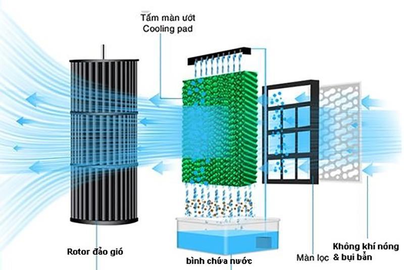 Tấm làm mát quạt điều hòa dính bụi bẩn sẽ làm giảm hiệu quả làm mát